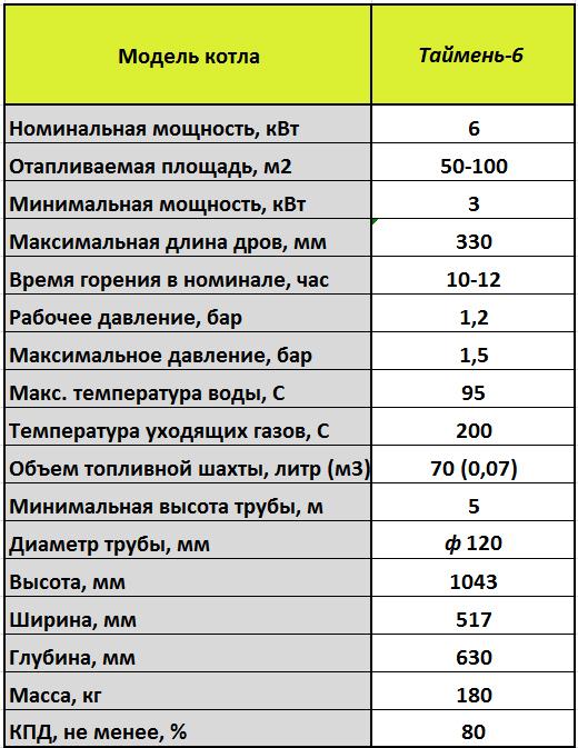 Характеристики Таймень-6